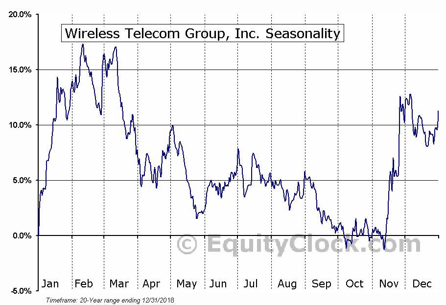 Wireless Telecom Group, Inc. (AMEX:WTT) Seasonal Chart