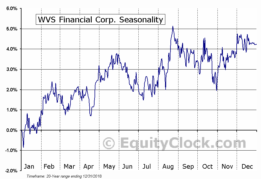 WVS Financial Corp. (NASD:WVFC) Seasonal Chart