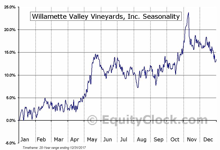 Willamette Valley Vineyards, Inc. (NASD:WVVI) Seasonal Chart