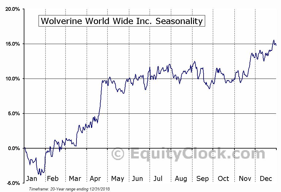 Wolverine World Wide Inc. (NYSE:WWW) Seasonal Chart
