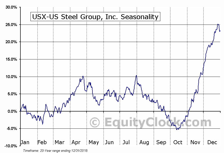 United States Steel Corporation  (NYSE:X) Seasonal Chart