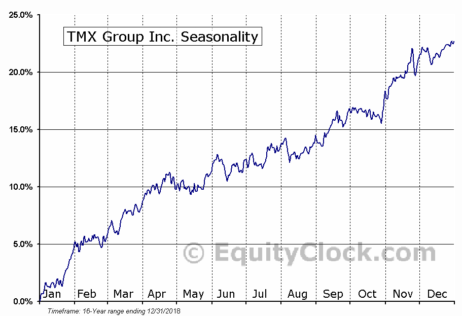 TMX Group (TSE:X) Seasonal Chart
