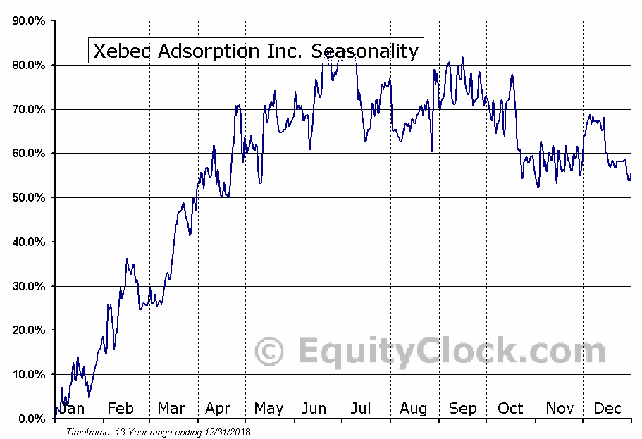 Xebec Adsorption Inc. (TSXV:XBC) Seasonal Chart