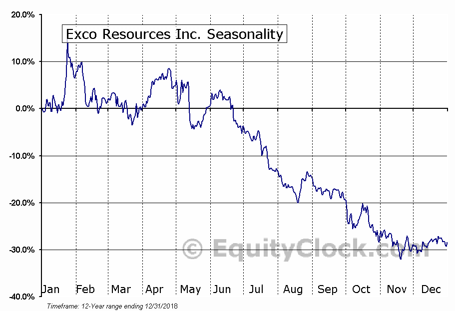 Exco Resources Inc. (OTCMKT:XCOOQ) Seasonal Chart