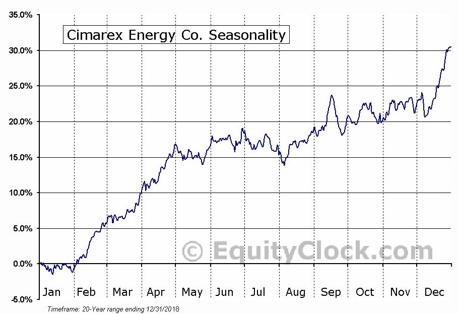 Cimarex Energy Co. (NYSE:XEC) Seasonal Chart