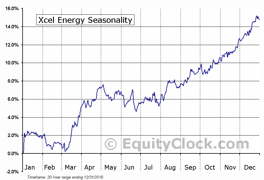 Xcel Energy Inc.  (NYSE:XEL) Seasonal Chart