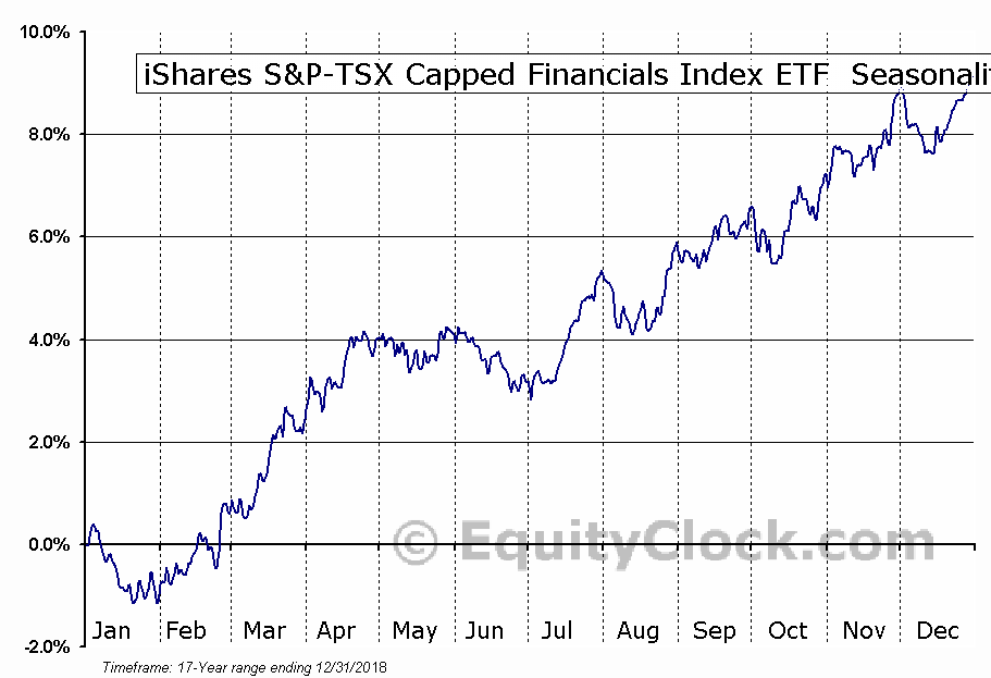 iShares S&P-TSX Capped Financials Index ETF (TSE:XFN) Seasonal Chart
