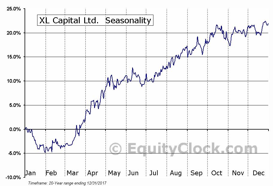 XL Capital Ltd.  (NYSE:XL) Seasonal Chart