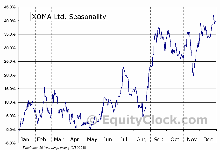 XOMA Ltd. (NASD:XOMA) Seasonal Chart