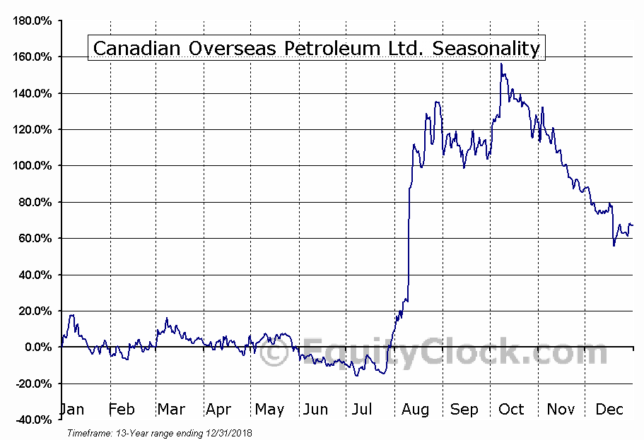 Canadian Overseas Petroleum Ltd. (TSXV:XOP) Seasonal Chart
