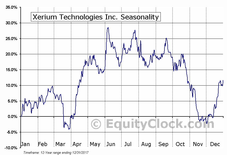 Xerium Technologies Inc. (NYSE:XRM) Seasonal Chart