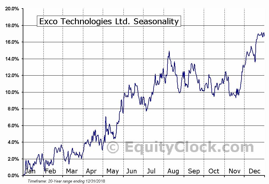 Exco Technologies (TSE:XTC) Seasonal Chart