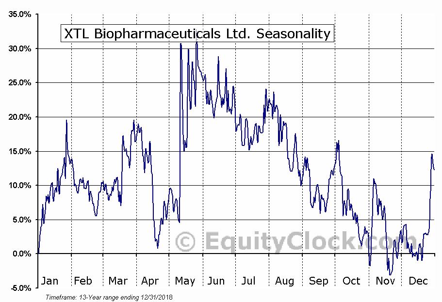 XTL Biopharmaceuticals Ltd. (NASD:XTLB) Seasonal Chart