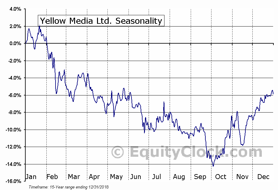 Yellow Media (TSE:Y) Seasonal Chart