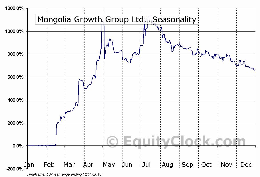 Mongolia Growth Group Ltd. (TSXV:YAK) Seasonal Chart
