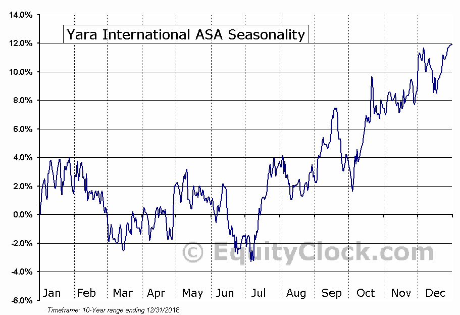 Yara International ASA (OTCMKT:YARIY) Seasonal Chart