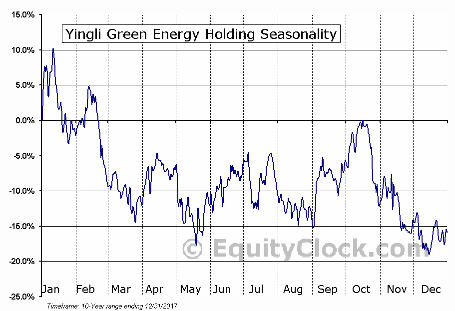 Yingli Green Energy Holding (NYSE:YGE) Seasonal Chart