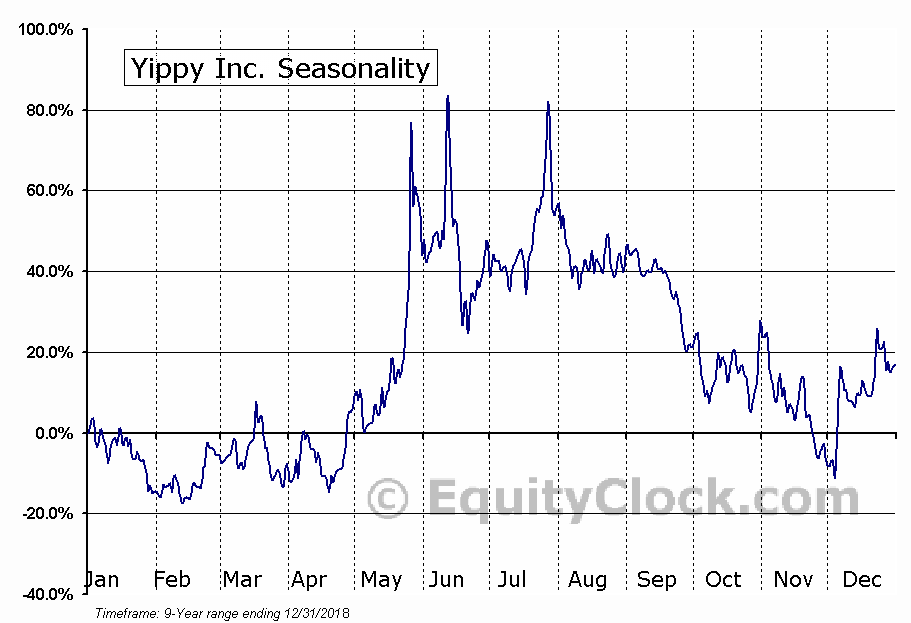 Yippy Inc. (OTCMKT:YIPI) Seasonal Chart