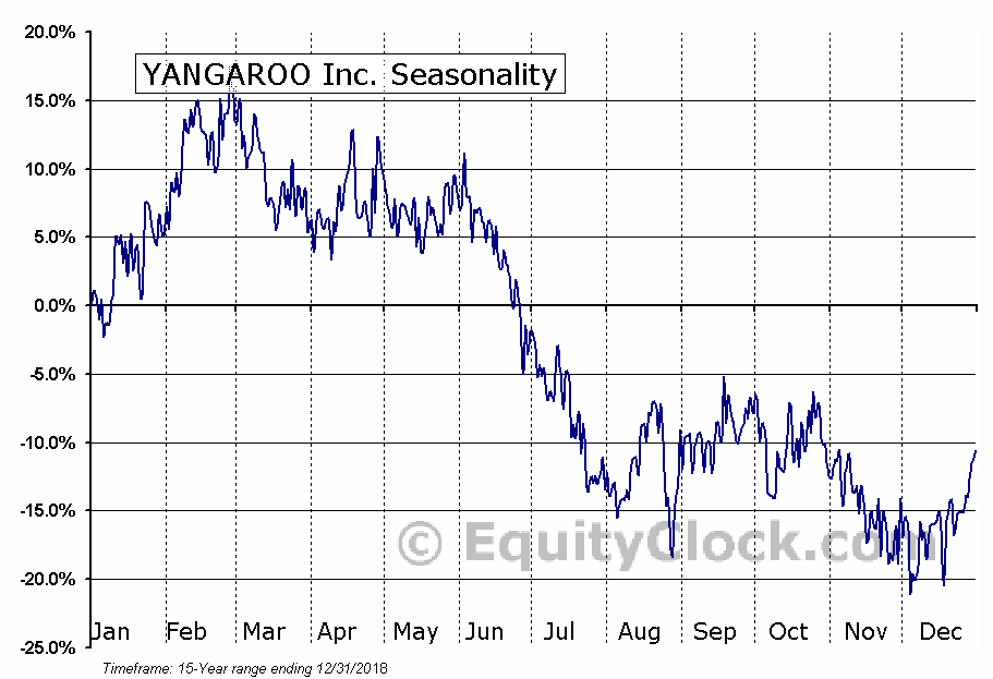 YANGAROO Inc. (TSXV:YOO) Seasonal Chart