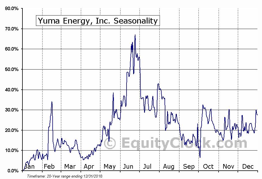 Yuma Energy, Inc. (AMEX:YUMA) Seasonal Chart