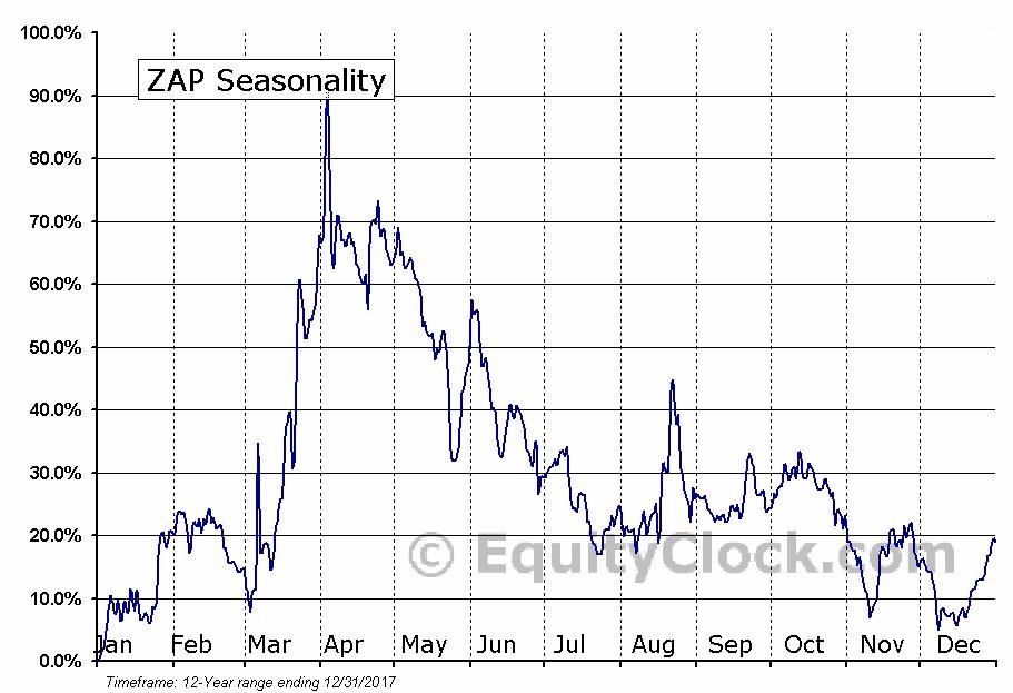 ZAP (OTCMKT:ZAAP) Seasonal Chart