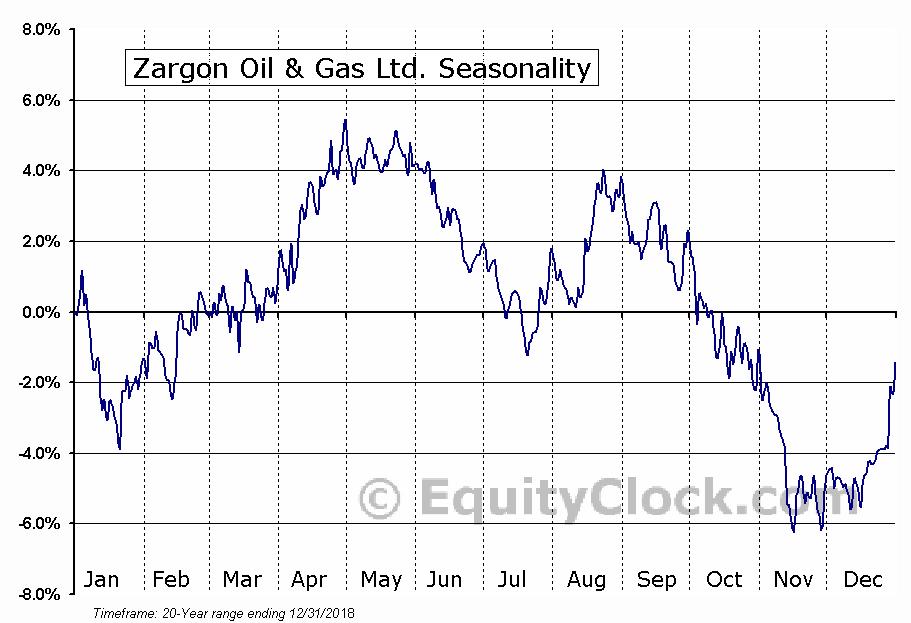 Zargon Oil & Gas Ltd. (TSE:ZAR) Seasonal Chart