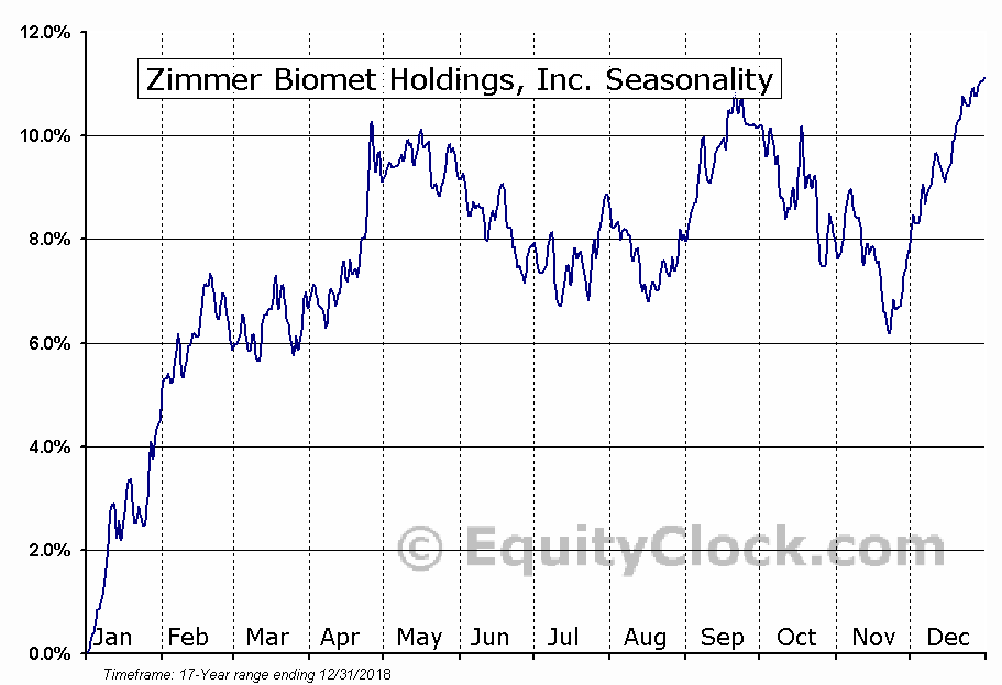 Zimmer Biomet Holdings, Inc. (NYSE:ZBH) Seasonal Chart