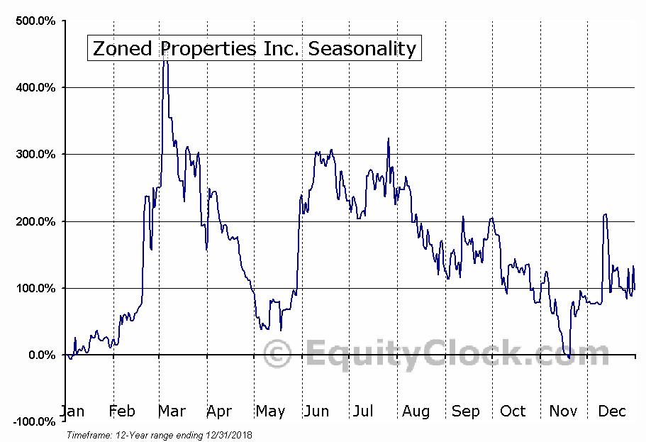 Zoned Properties Inc. (OTCMKT:ZDPY) Seasonal Chart