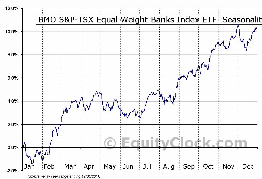BMO S&P-TSX Equal Weight  Banks Index ETF (TSE:ZEB) Seasonal Chart