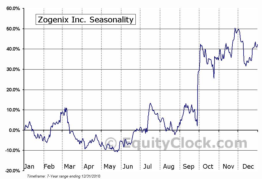 Zogenix Inc. (NASD:ZGNX) Seasonal Chart