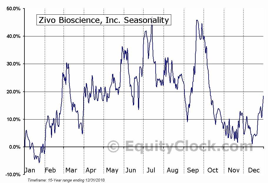 Zivo Bioscience, Inc. (OTCMKT:ZIVO) Seasonal Chart