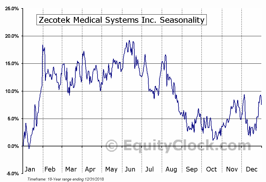 Zecotek Medical Systems Inc. (TSXV:ZMS) Seasonal Chart
