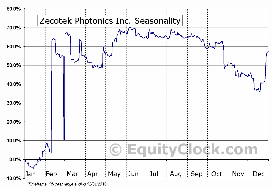 Zecotek Photonics Inc. (OTCMKT:ZMSPF) Seasonal Chart