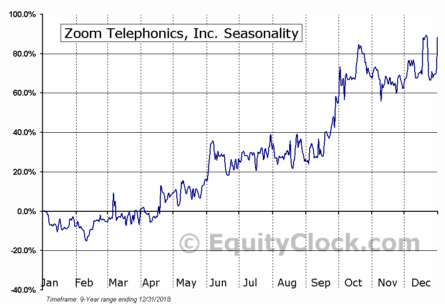 Zoom Telephonics, Inc. (OTCMKT:ZMTP) Seasonal Chart
