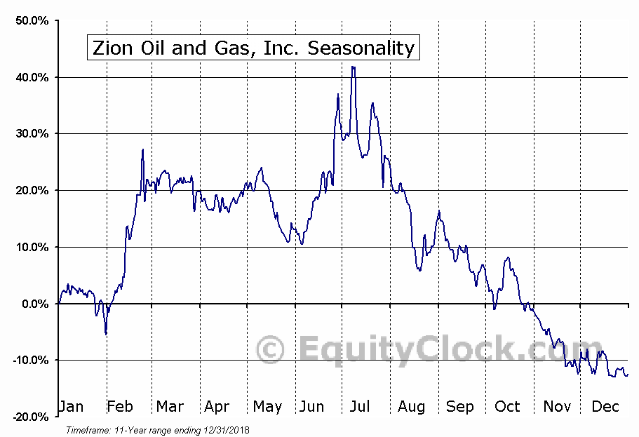 Zion Oil and Gas, Inc. (NASD:ZN) Seasonal Chart