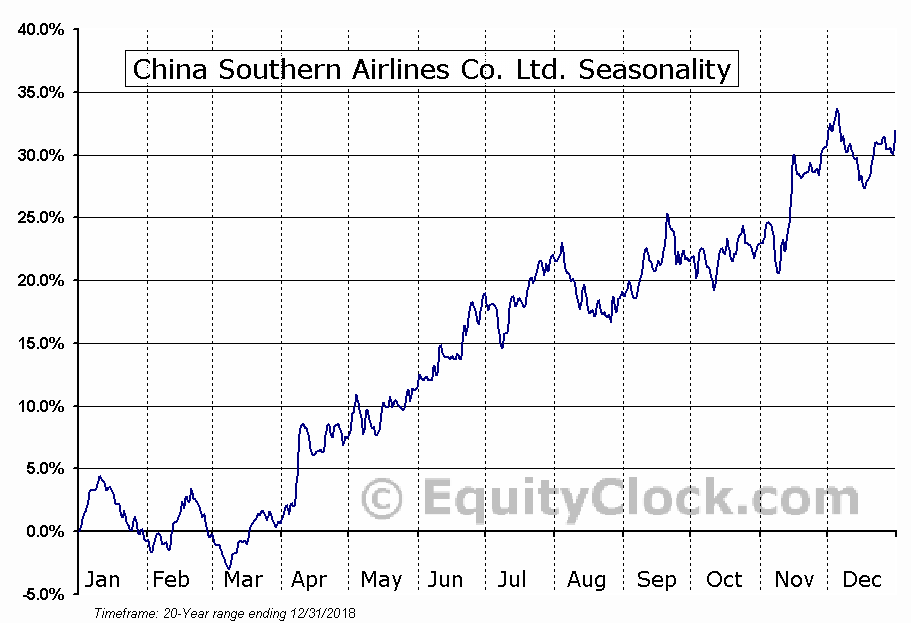 China Southern Airlines Co. Ltd. (NYSE:ZNH) Seasonal Chart