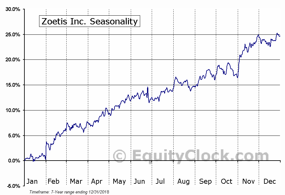 Zoetis Inc. (NYSE:ZTS) Seasonal Chart