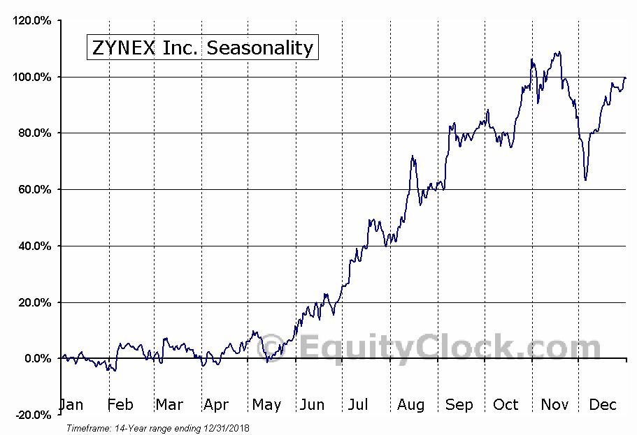 ZYNEX Inc. (OTCMKT:ZYXI) Seasonal Chart