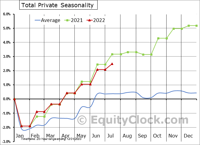 Total Private Employment Seasonal Chart