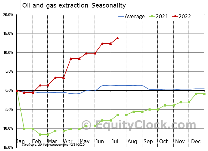 Oil and Gas Extraction Employment Seasonal Chart