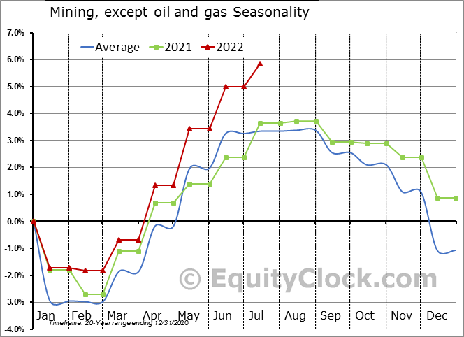 Mining, except Oil and Gas, Employment Seasonal Chart