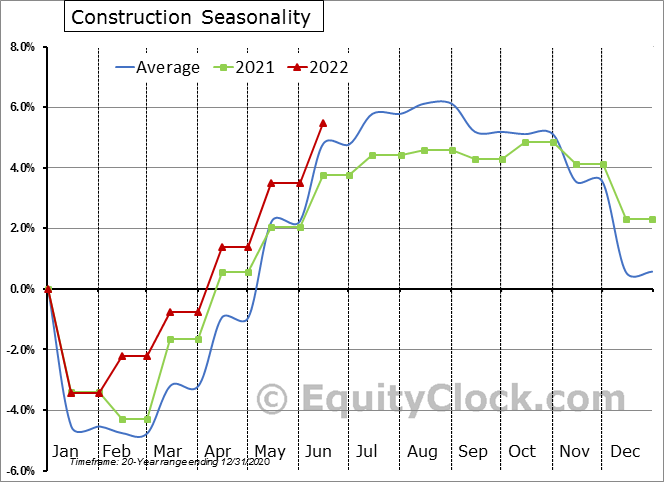 Construction Employment Seasonal Chart