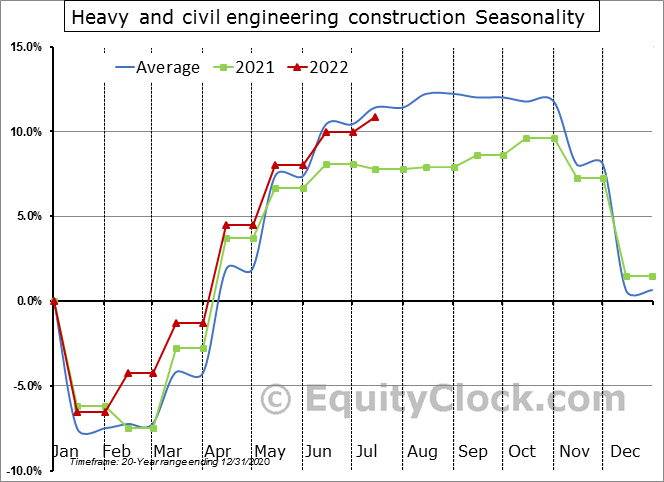 Heavy and civil engineering construction Employment Seasonal Chart