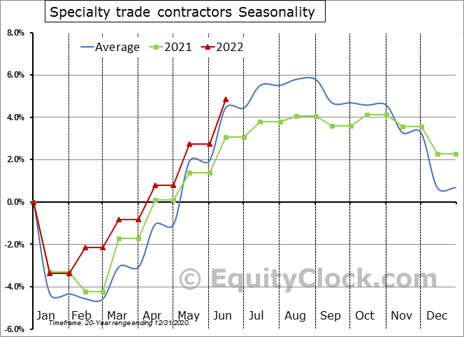 Specialty trade contractors Employment Seasonal Chart