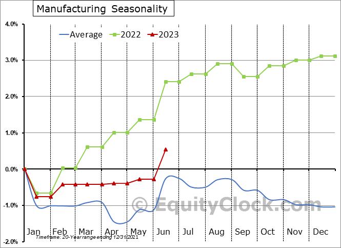Manufacturing Employment Seasonal Chart