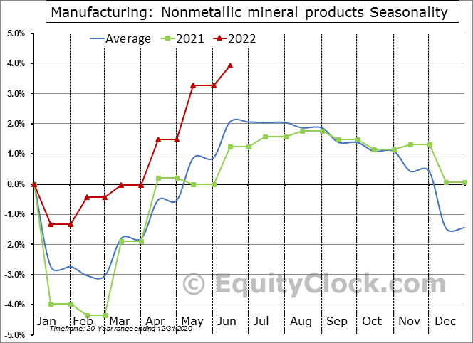 Manufacturing: Nonmetallic mineral products Employment Seasonal Chart