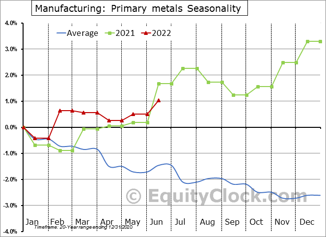 Manufacturing: Primary metals Employment Seasonal Chart