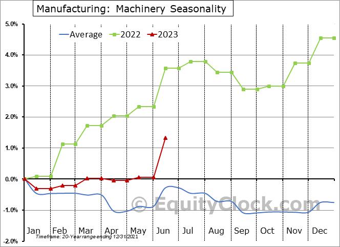 Manufacturing: Machinery Employment Seasonal Chart