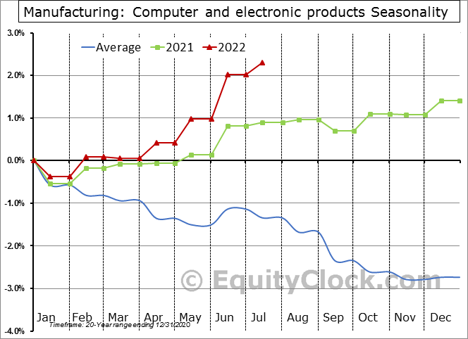 Computer and electronic products Employment Seasonal Chart