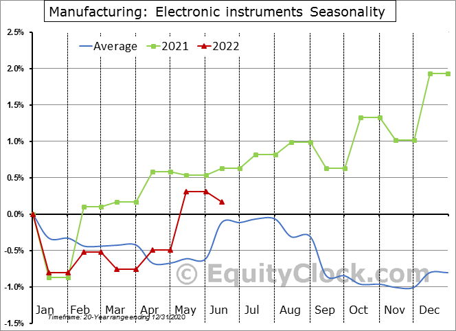 Electronic instruments Employment Seasonal Chart
